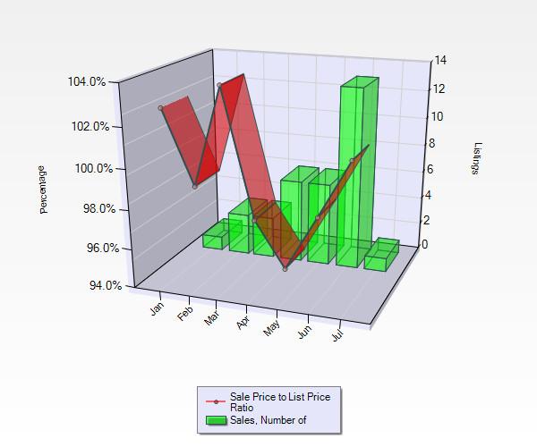 HH Chart July 2014